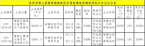 沧州高新区2宗住宅用地挂牌 起拍价约251万元/亩
