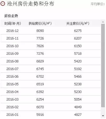 沧州房价均价突破8K 杀入全国50强