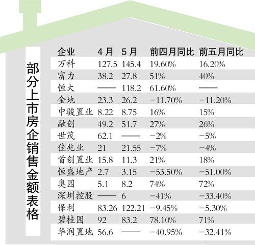 20家上市房企销售 5月整体环比微升