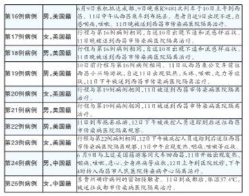四川14日增10例甲型流感确诊病例 累计达25例