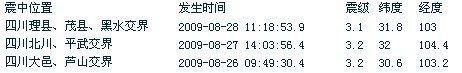 四川理县、茂县、黑水交界处发生3.1级地震