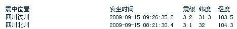 北川汶川15日上午分别发生3级以上地震