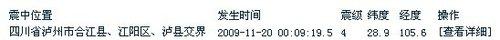 泸州市合江县江阳区泸县交界发生4.0级地震