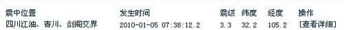 6日7时38分 江油青川剑阁交界发生3.3级地震