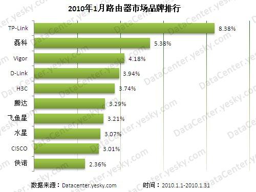 路由器十大排行榜_2021十大路由器品牌排行榜,华为上榜,第一规模最大
