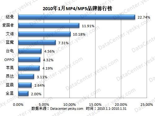 2019年mp4排行榜_2019年3月电影票房排行榜 惊奇队长 10亿票房领跑 附榜单