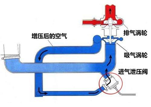 几种涡轮泄压阀原理简介图片