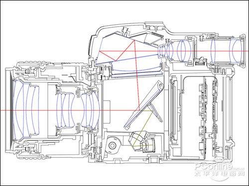 照相机手绘结构图