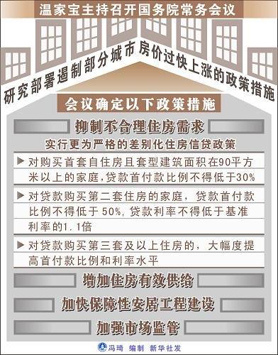 国务院常务会部署遏制部分城市房价过快上涨措施图片