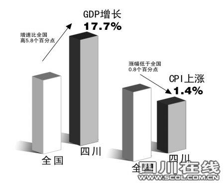四川经济一季报出炉:GDP增17.7% CPI涨1.4%