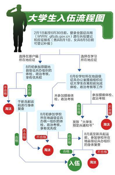 """四川大学生入伍享学费补偿 服役2年可""""挣""""12万(图)"""