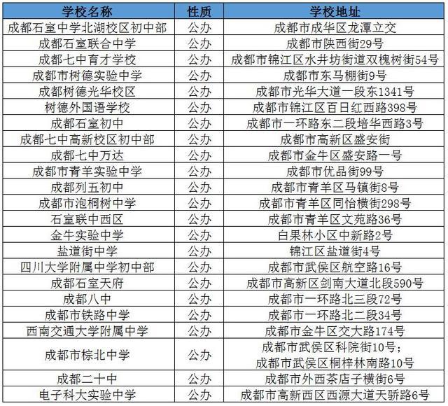 备战2017小升初 成都哪些学校是名校