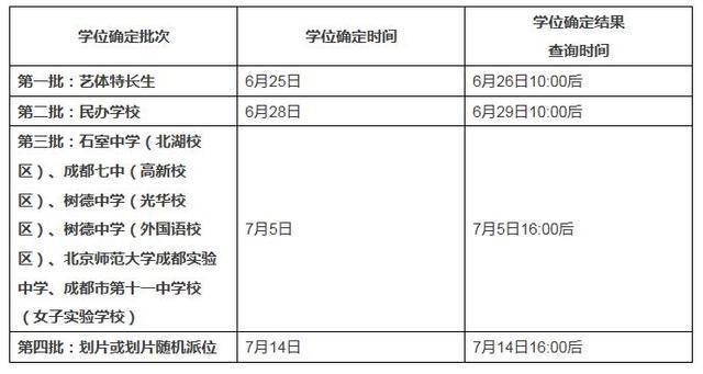 2017年成都小升初7月5日大摇号 7月14日划片确定