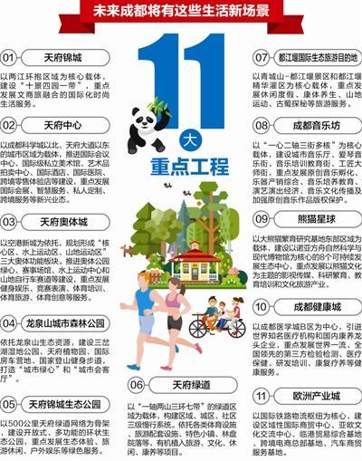 成都实施11大重点工程 向国际知名生活城市迈进