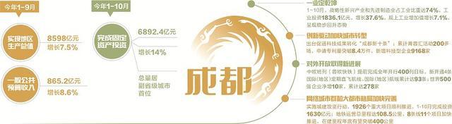 2012成都人均gdp_今年1-9月成都GDP达8598亿元增长7.5%