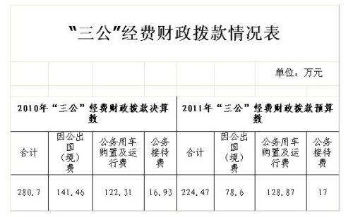 """国务院三峡办公布""""三公经费"""" 去年支出逾280万"""