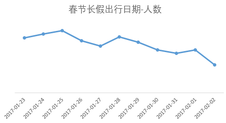 预计2017年春节有600万人出境耍 错峰最省钱