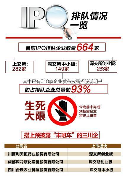 "IPO迎""大限日"" 三家四川企业搭上""末班车"""