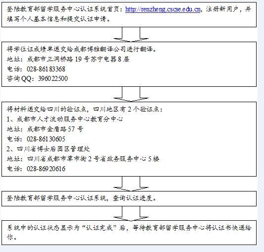 2014四川归国留学生国外学历学位认证办理指