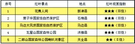 四川发布2017最后一期红叶观赏指数 想看的抓紧了