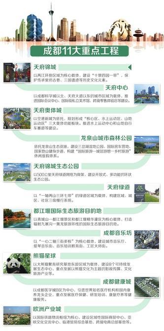 成都打造11项重点工程 四年后建成国际消费中心城市