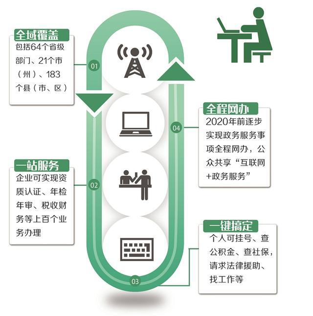 四川政务服务网上线 可查公积金社保还能挂号换驾照