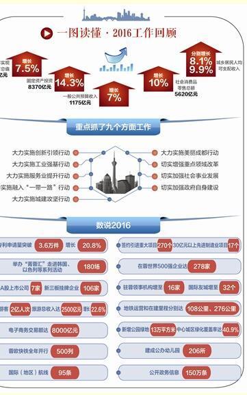 成都2017GDP预测_苏州GDP除将被成都超越还会被武汉杭州南京超越2021年五城GDP推测