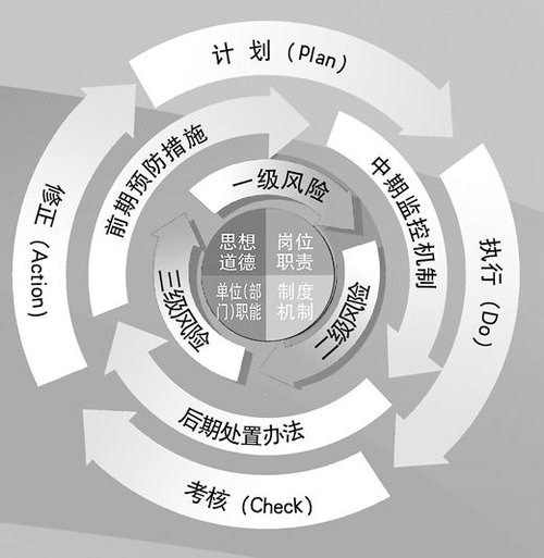 北京编织廉政风险防范网络 首都特点加剧渴求