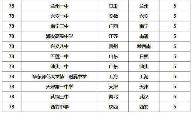 中国人口数量变化图_全国人口数量排名