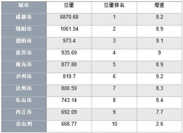 四川各市州gdp_上半年四川市州GDP总量前十名出炉
