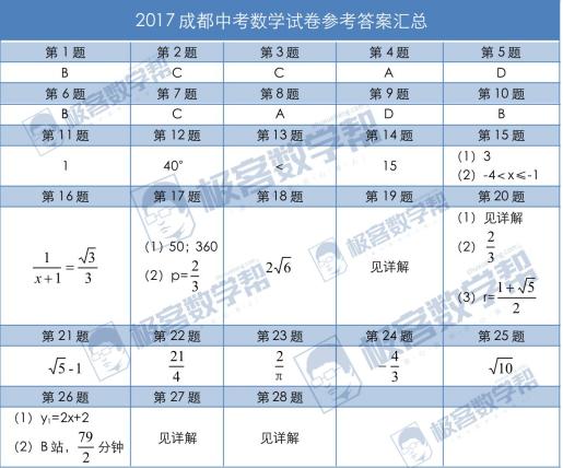 极客数学帮:2017成都中考数学试卷深度解析出炉