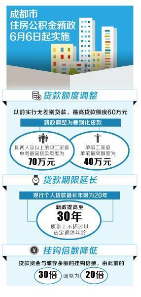 一分极速3d公积金新政实施 两口子买房最高可贷70万