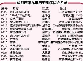 成都公布第九批历史建筑保护名录 工业遗产首次入选