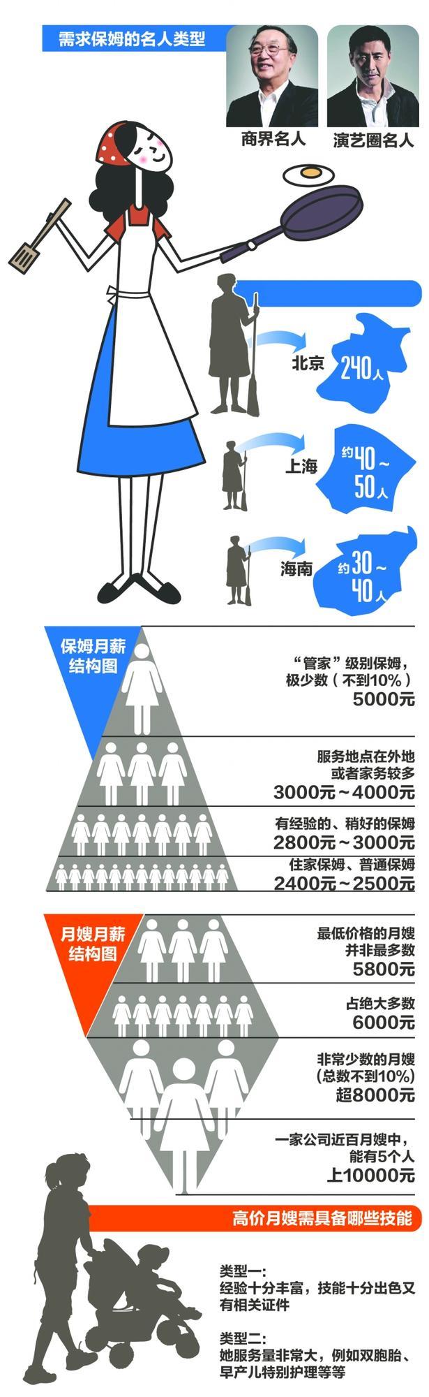 京滬名流熱衷四川保姆 開出年薪10萬元(圖)