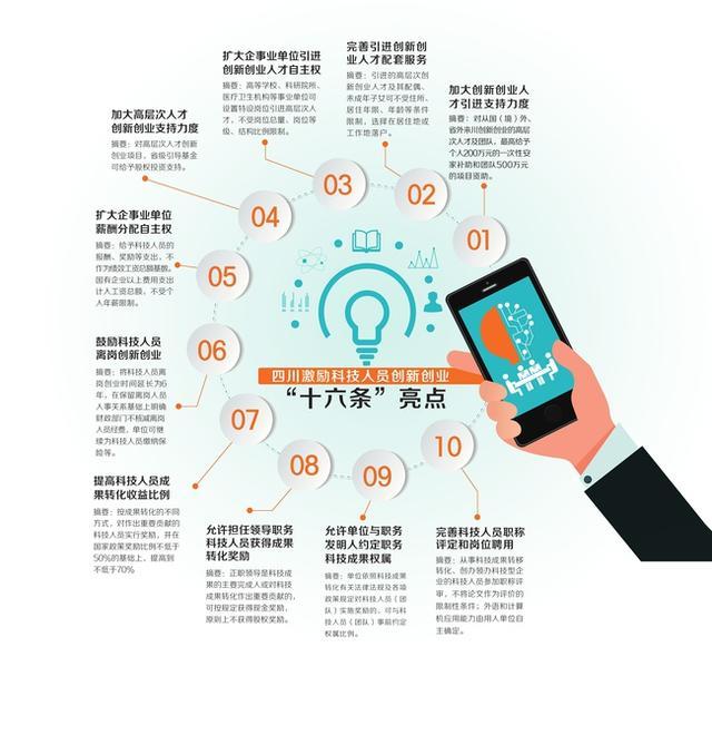 四川出台政策激励科技人员创新创业 安家费最