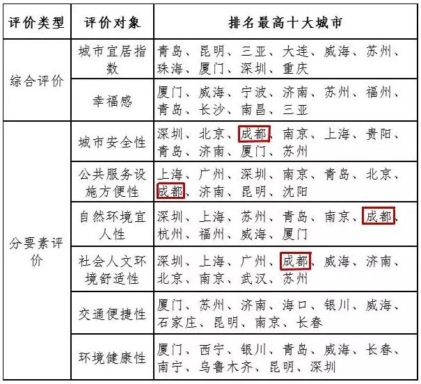中科院公布十大宜居城市 成都落选重庆入围(图)