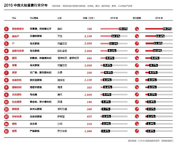 """胡润报告:仅有2.4%的超级富豪""""富得过三代"""""""