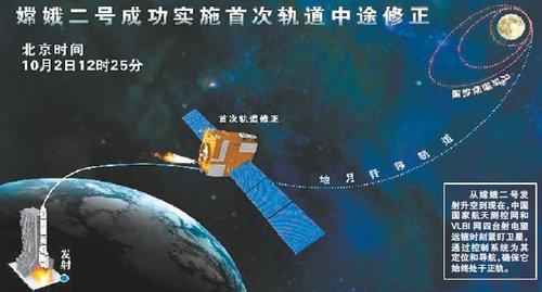 """""""嫦娥二号""""拍下地球倩影 传回地月成像照"""