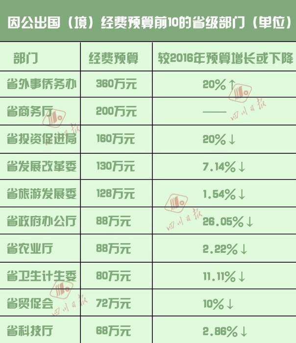 """四川123个省级部门晒""""三公"""" 仅6部门有所增长"""