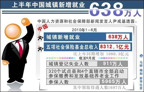 中国每年失踪人口_我国每年新增就业人口