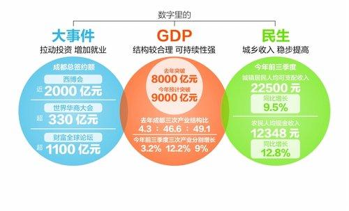 成都经济平稳较快发展 500强企业落户数全国第三