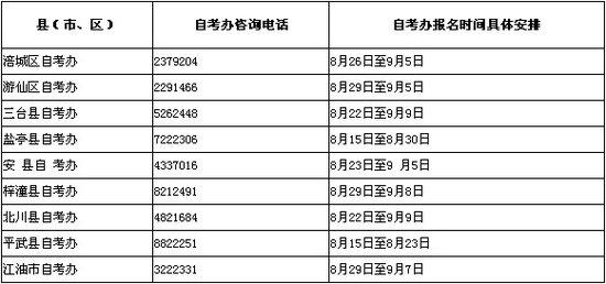 四川绵阳2011年10月自考报名时间安排