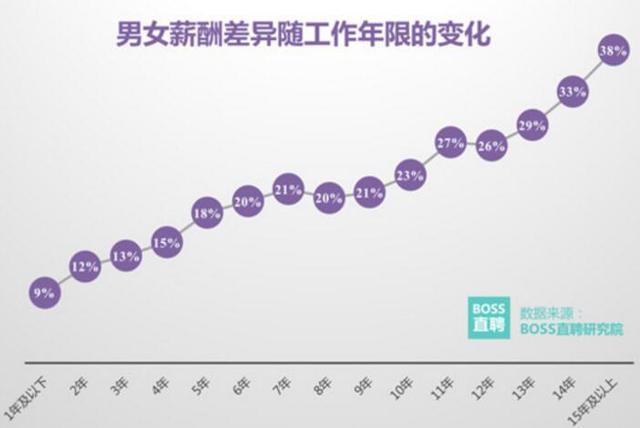 男女薪酬差异调查:今年女性平均工资为男性八成