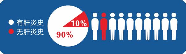 为何这类人年纪轻轻就得肝癌 专家称90%是被自己耽误