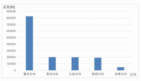 春节期间四川高速车流量预测数据出炉:成渝将排第一