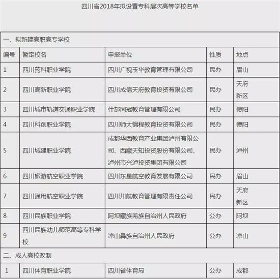 四川拟新增10所专科层次高等学校 暂定校名公布