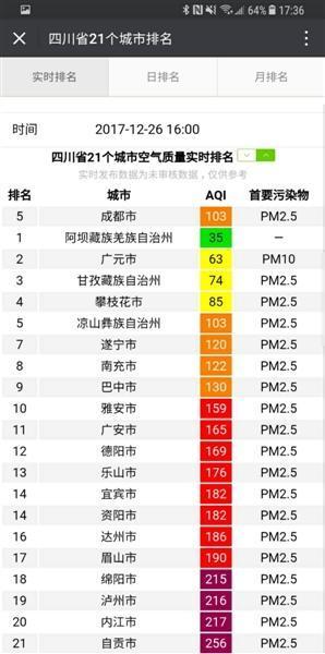 静稳连晴强逆温 全省17个城市收到重污染天气预警函