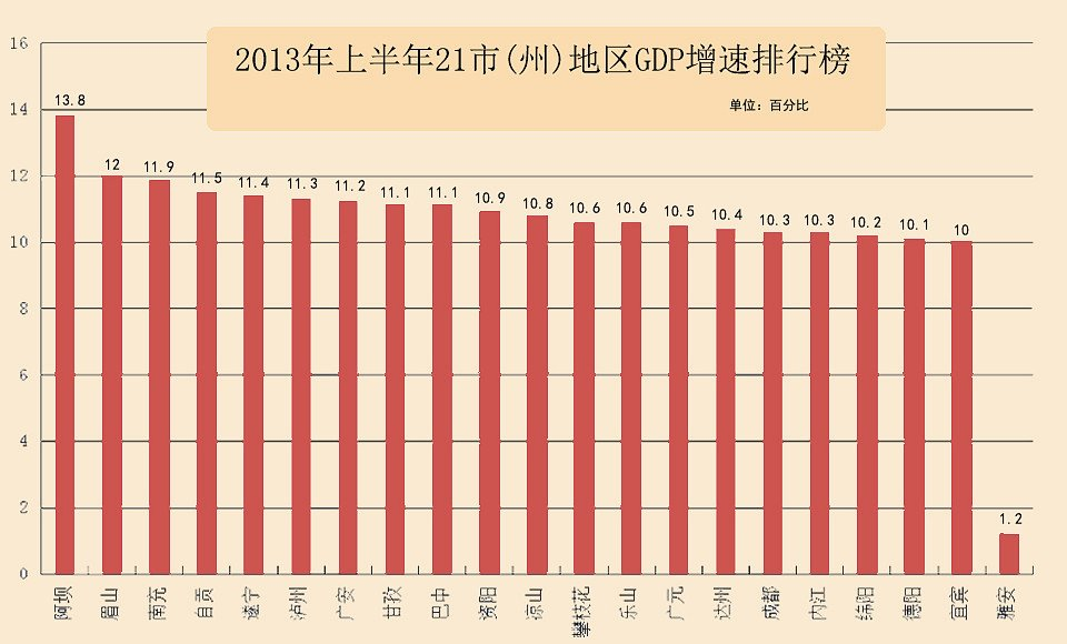 gdp增速_2019成都上半年gdp