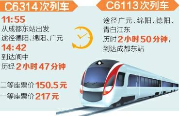 4月10日起成都至阆中城际列车开通 二等座150.5元