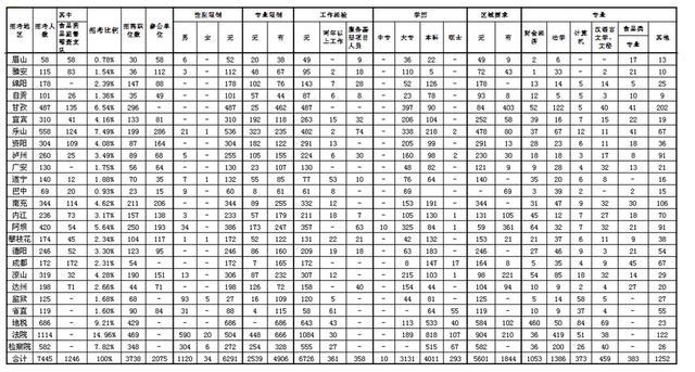 2014年下半年四川省公务员考试职位分析